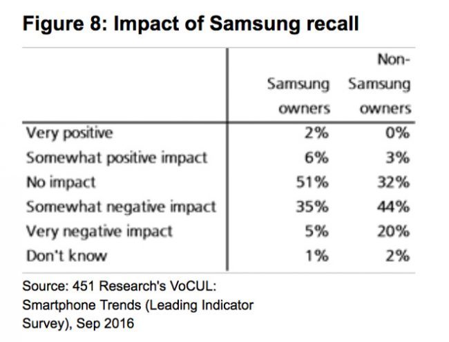 451research-samsung-galaxy-note-7-impact