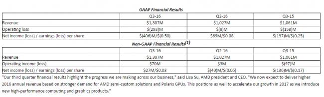 amd-3q16-financial-report-2-e1477462210584