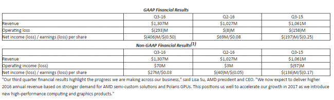 amd-3q16-financial-report