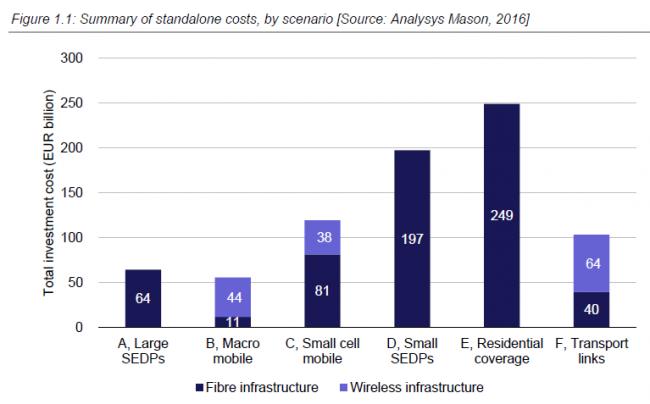 analysysmason-eu-costs-broadband