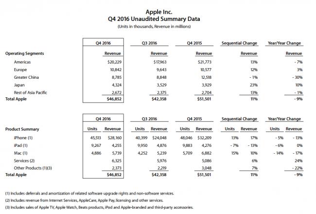 apple-4q2016-financial