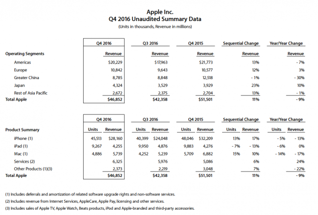 apple-4q2016-financial