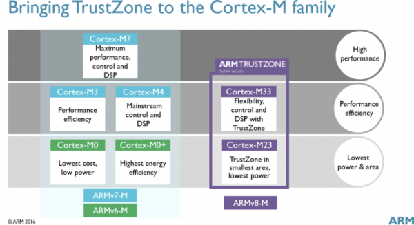 arm-cortex-m33-m23
