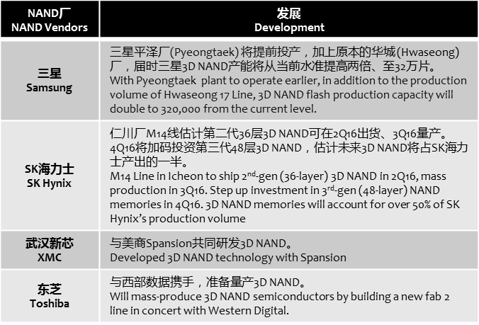 businesskorea-3d-nand-development