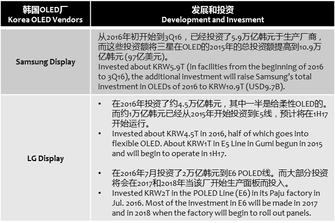 businesskorea-samsung-lg-flexible-oled-investment