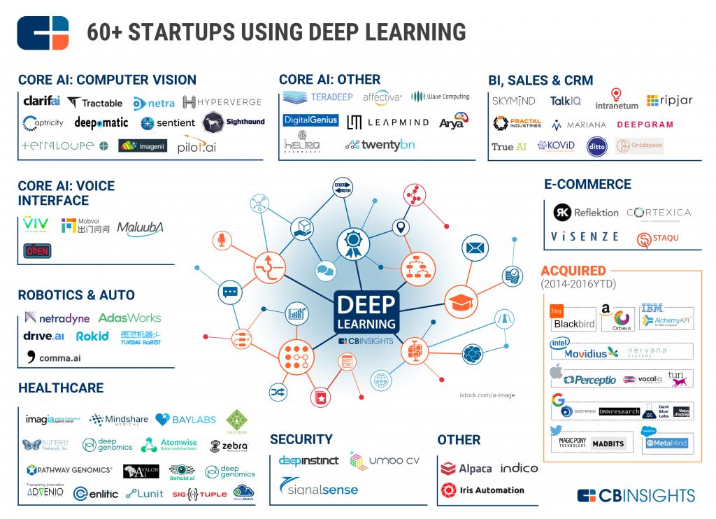 cbinsights-deep-learning-market
