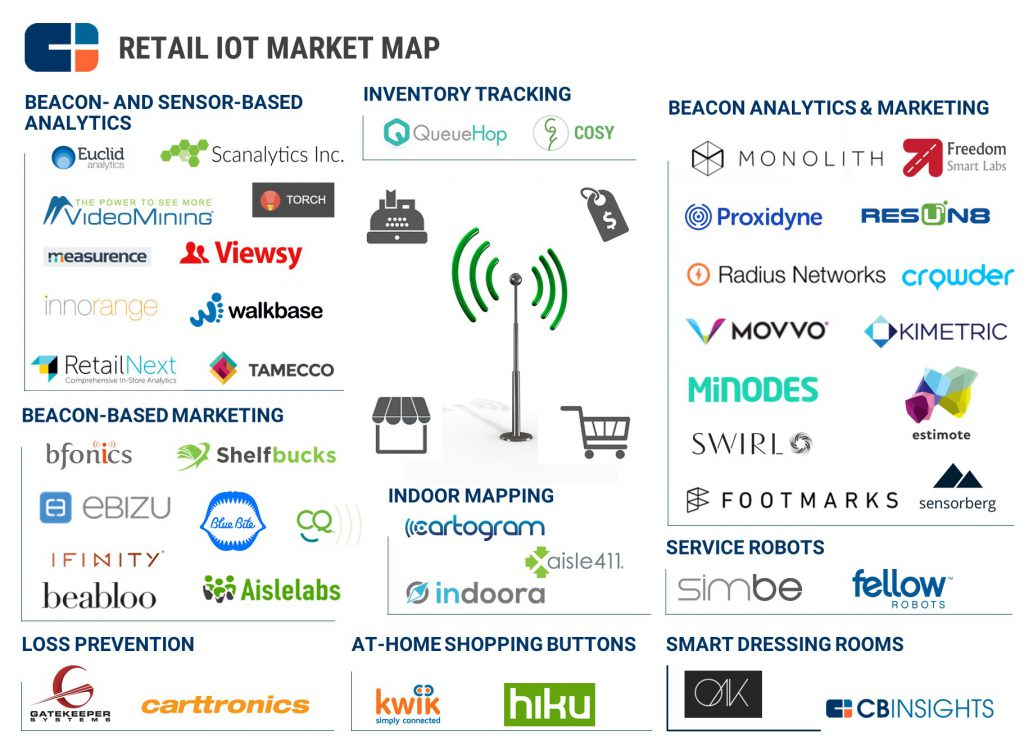 cbinsights-iot-market-map