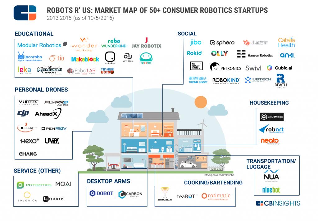 cbinsights-robotic-startups