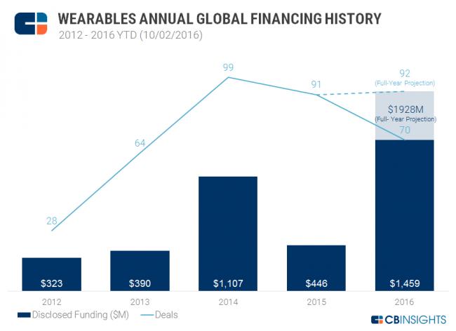 cbinsights-wearables-annual-financing-2016ytd