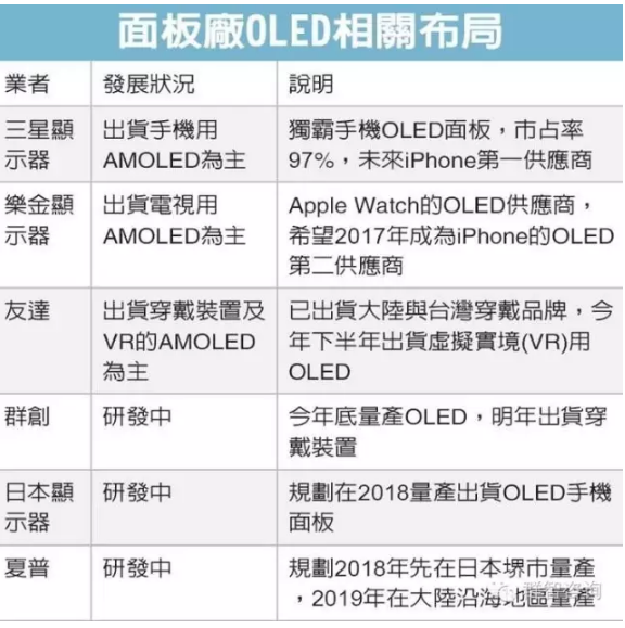 chinatimes-oled-distribution-status