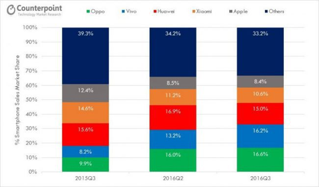 counterpoint-china-3q16-smartphone