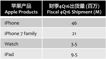 cowen-apple-products-4q16