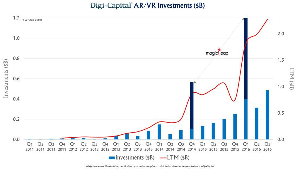 digicapital-ar-vr-investment