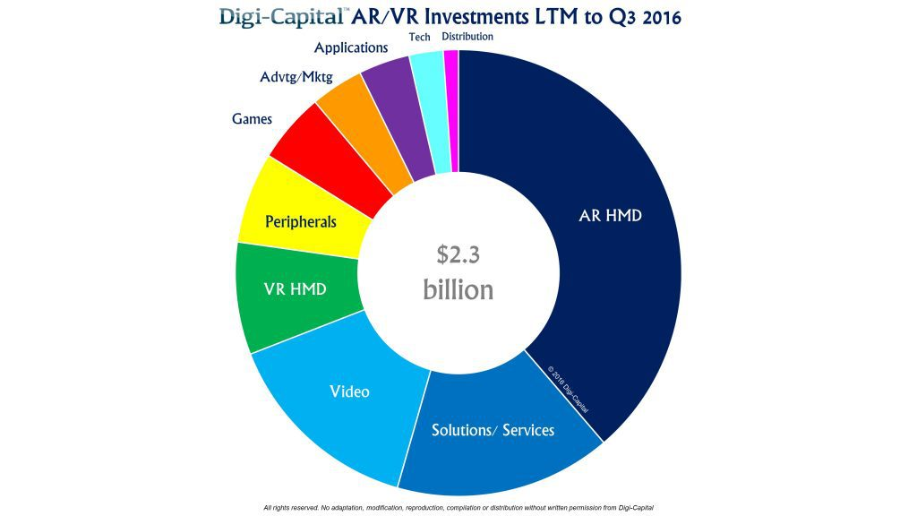 digicapital-arvr-investment-3q16