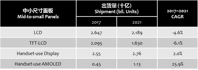 digitimes-small-mid-sized-panel-shipment-2017-2021