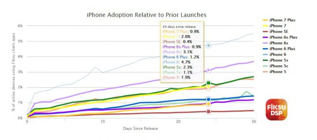 fiksu-iphone-adoption-relative-to-prior-launches