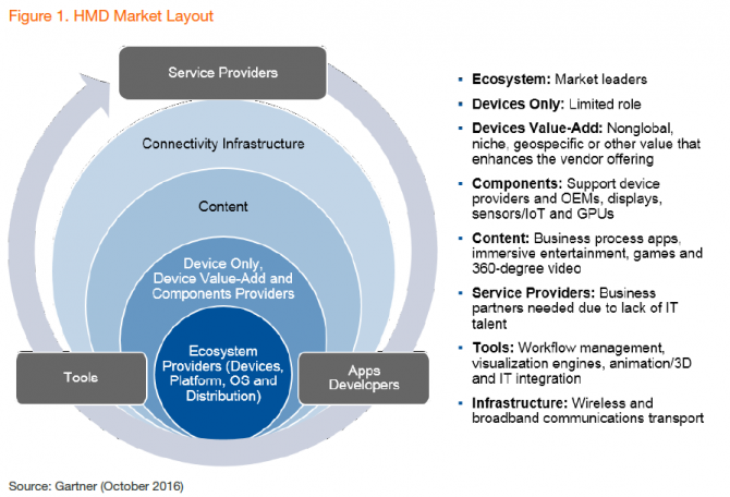 gartner-hmd-market-layout-2016