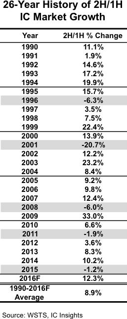 icinsights-26yr-ic-market-growth