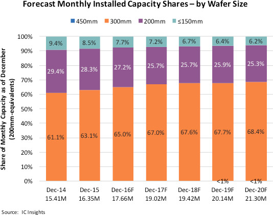 icinsights-forecast-monthly-installed-capacity-shares-by-wafer-size