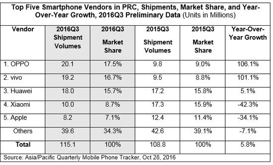 idc-3q16-china-smartphone