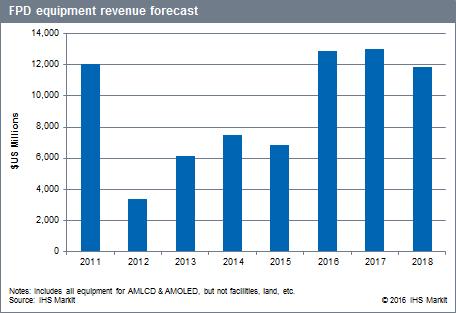 ihs-fpd-equipment-revenue-forecast