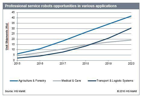 ihs-professional-service-robots-market-forecast