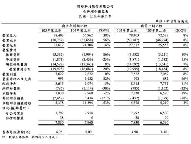 mediatek-3q16-financial-report