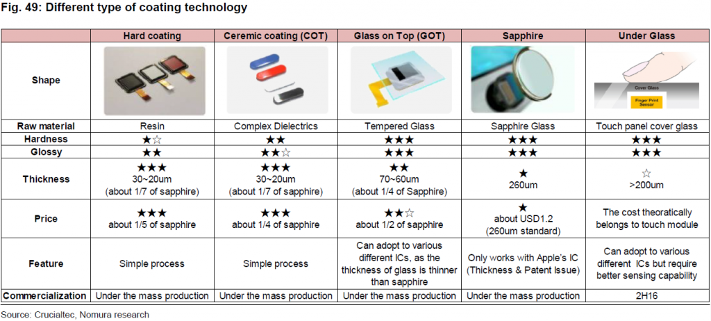 nomura-different-type-of-coating-tech