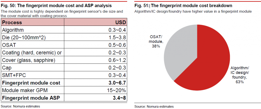nomura-fingerprint-module-cost-and-asp-analysis