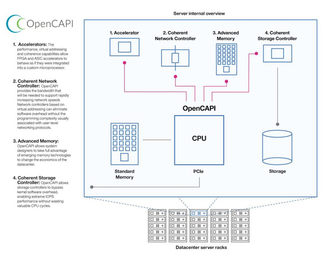 opencapi-sever-internal-overview
