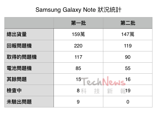 samsung-galaxy-note-7-recall-table