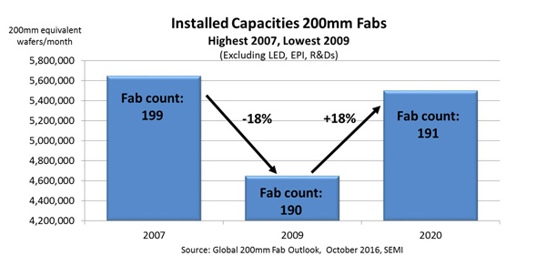 semi-installed-capacities-200mm-fabs