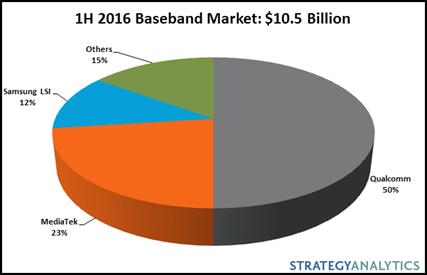 strategyanalytics-1h16-baseband