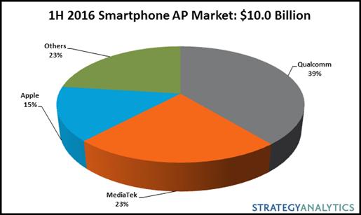 strategyanalytics-1h16-smartphone-ap
