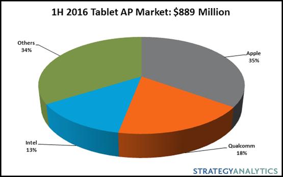 strategyanalytics-1h16-tablet-ap