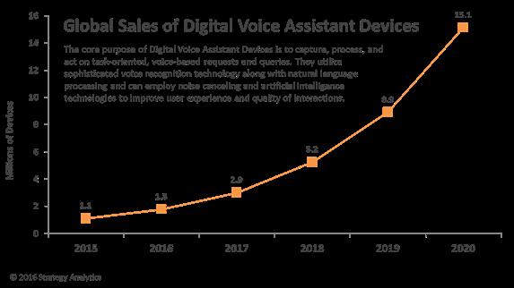 strategyanalytics-global-sales-of-digital-voice-assistant