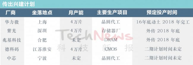 technews-12inch-fab-china-planning