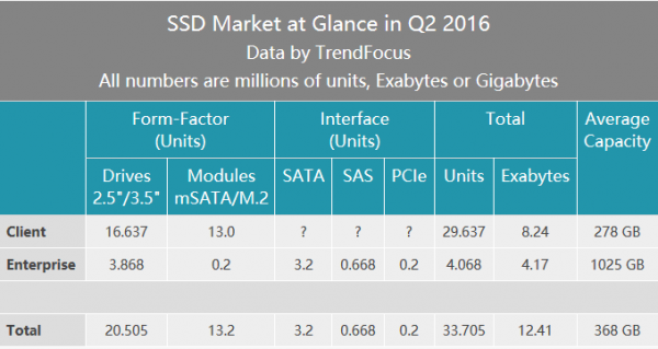 trendfocus-2q16-ssd-market