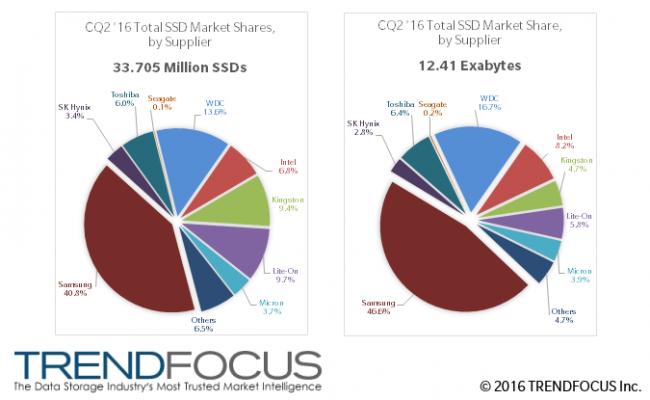 trendfocus-2q16-ssd-marketshare