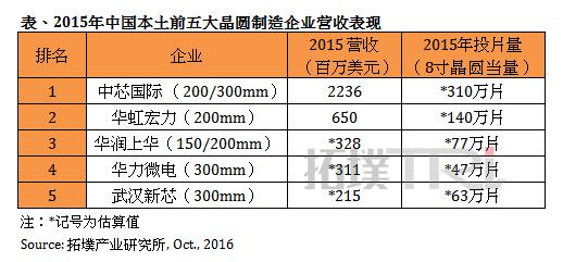 trendforce-2017-china-idm-cn