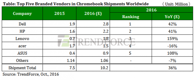 trendforce-top-5-chromebook