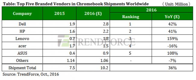 trendforce-top-5-chromebook