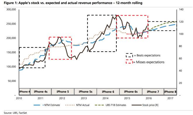 ubs-apple-analysis