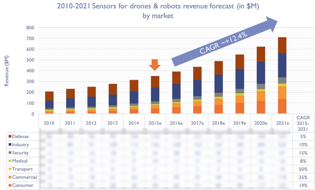 yole-sensors-2010-2021-drone-robotics