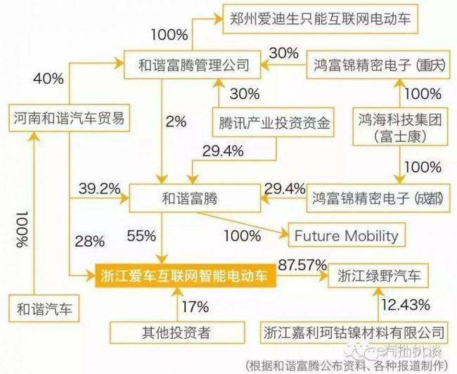 auto-china-investment-tree