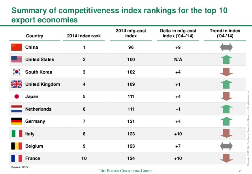 bcg-summary-of-country-competitiveness
