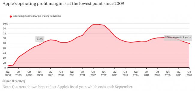 bloomberg-apple-margin-sliding-down-2018-2016