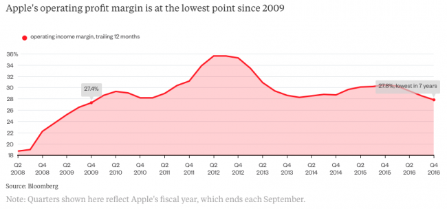 bloomberg-apple-margin-sliding-down-2018-2016