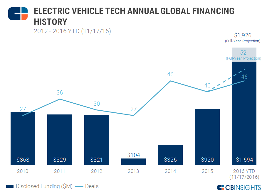 cbinsights-ev-tec-annual-global-financing-2016