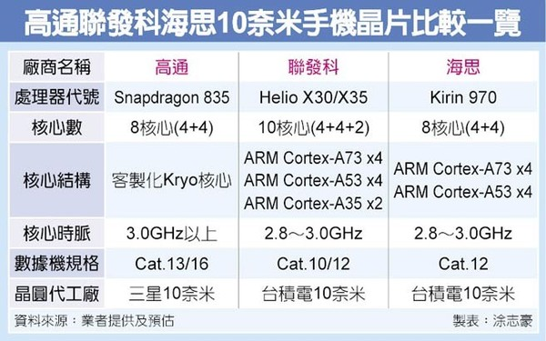 chinatimes-10nm-processors